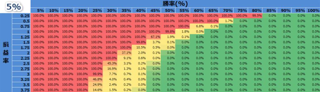バルサラの破産確率(資金比率5%のとき)
