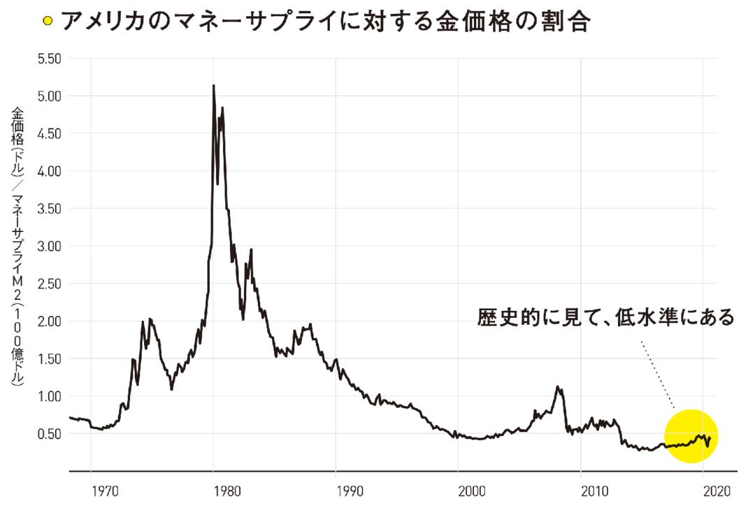 現在の金価格は安すぎる:金価格/マネーサプライ
